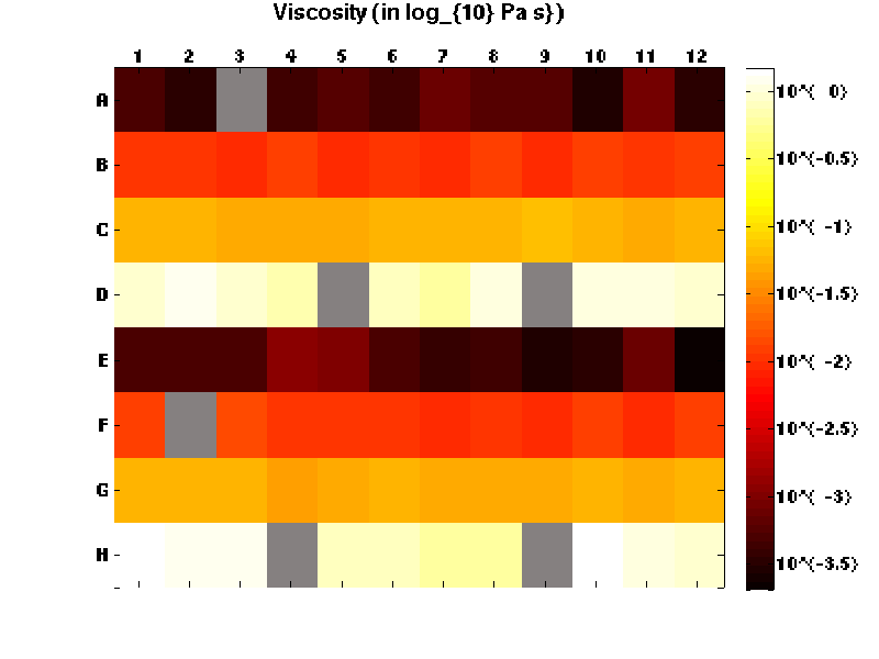 Heatmap of rheometric output for a plate of viscosity standards