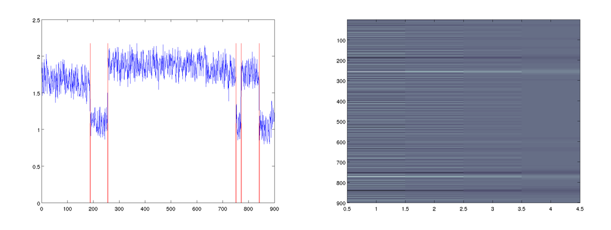 The edges (red) detected in the FRET sample data (left) and the scale-space data used during edge analysis (right).